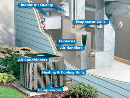 Heating Cooling Furnace Repair Troy, MI